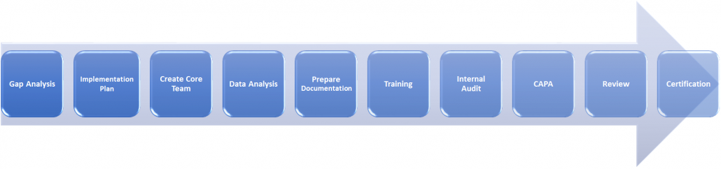 ISO bahrain consultancy Process