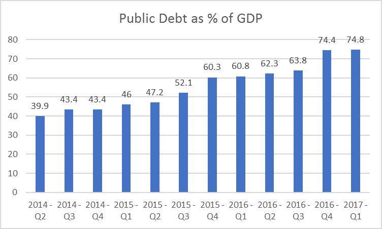 Bahrain public debt as percent of GDP