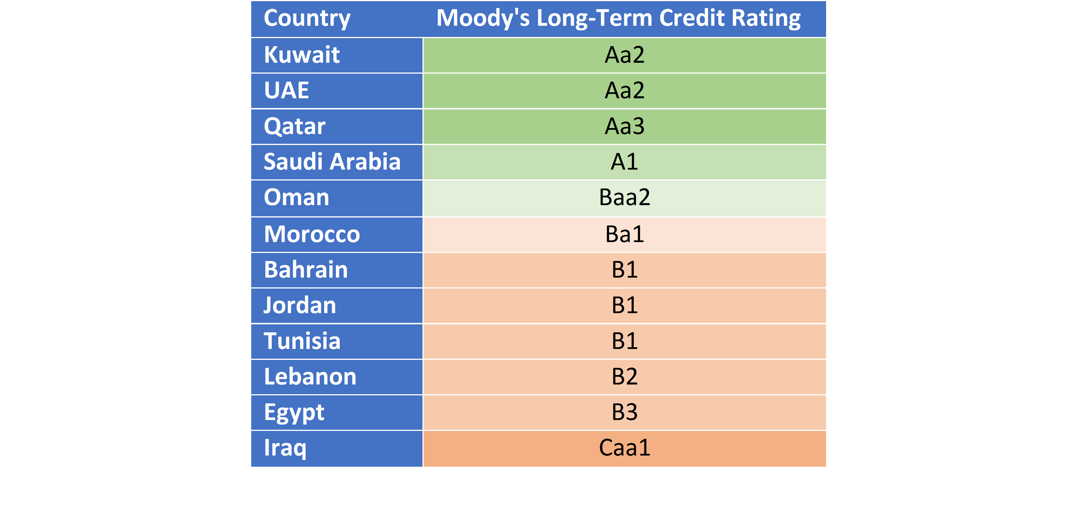 Comparison of Moody's Rating for Arab Countries