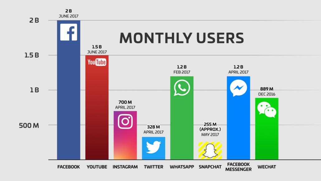 social media platforms stats 2017