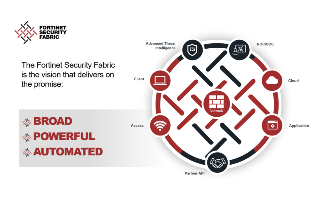 Fortinet | Network Security | Next generation Firewall | IPS